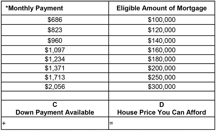 Determine What You Can Afford - Chart 4